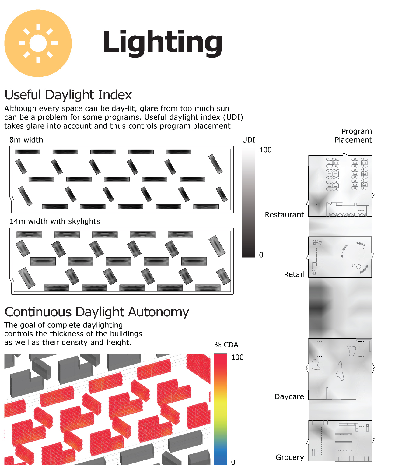 Optimizing for natural lighting is a balancing act between glare and darkness. We used digital modeling to find the best combination of building width, spacing, and design.