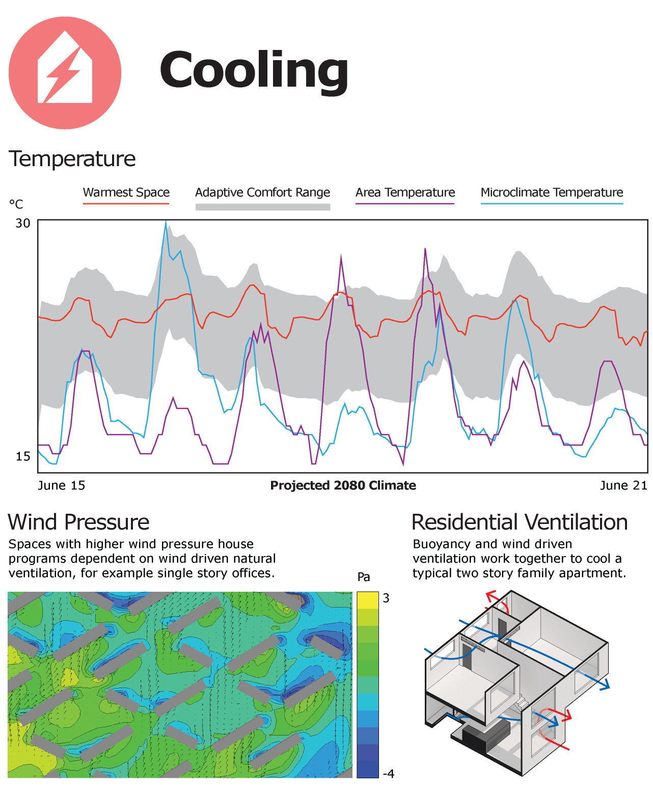 Average temperatures are projected to rise and heat waves increase over the next 50 years in San Francisco. Lofts can take advantage of buoyancy driven ventilation to keep the buildings cool without air conditioning.