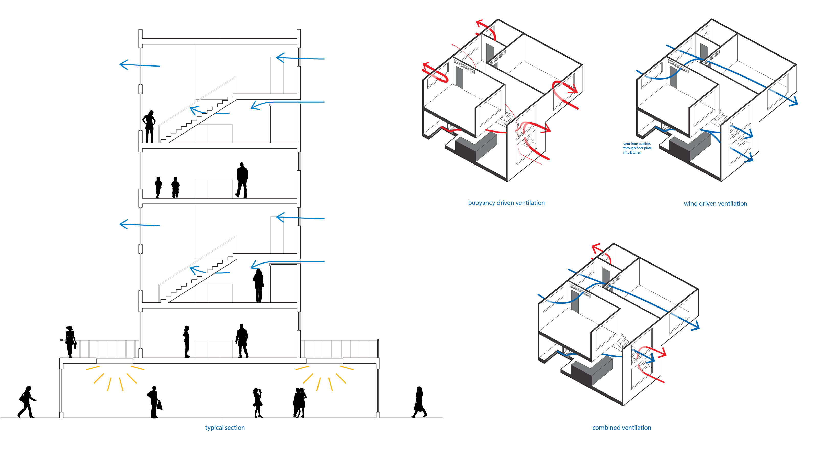 The buildings were designed to take advantage of existing wind patterns for natural ventilation. An analysis in Design Builder helped to check the design.