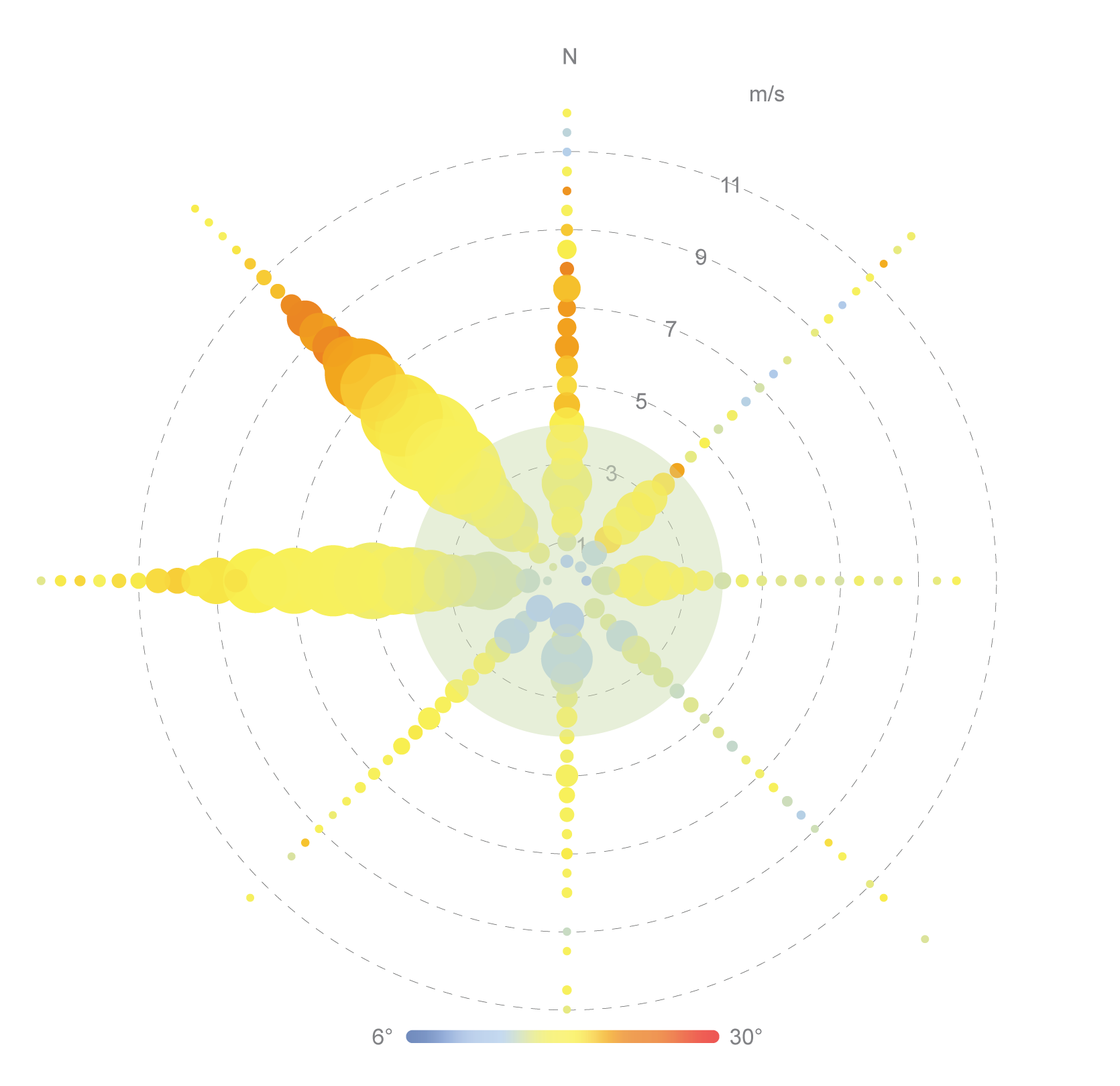 Visualization of site's wind conditions that shows temperature, speed, direction, and frequency.